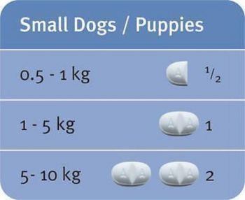 Milbemax All-Wormer for Puppies and Small Dogs Up to 5kg - 2 Tablets (1 every 3 months)